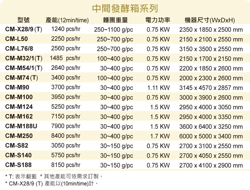 Intermediate-Proofer_spec-list_Chanmag-Bakery-Machine_cn_20210804