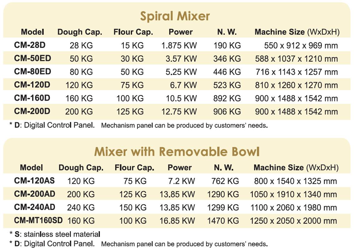 Spiral-Mixer_CHANMAG-spec-list