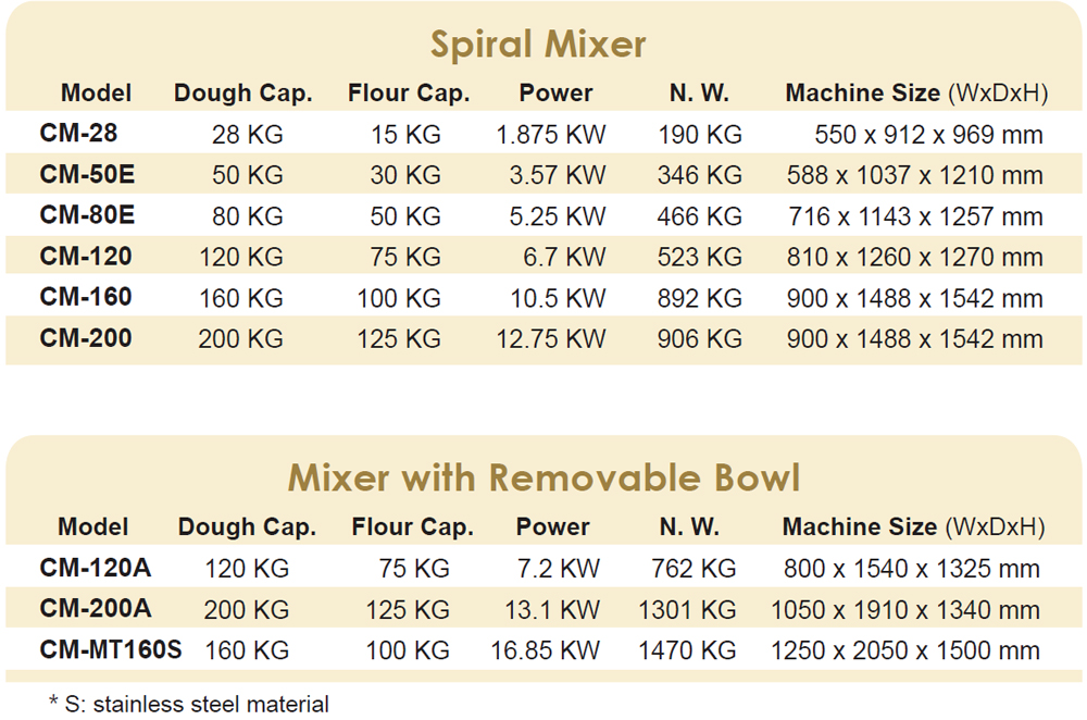 Spiral Mixer and removable bowl Mixer