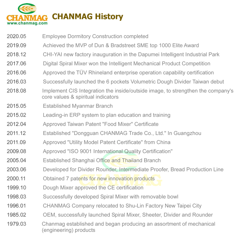 2020_CHANMAG_History