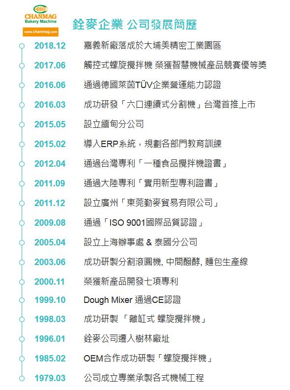 CHANMAG history