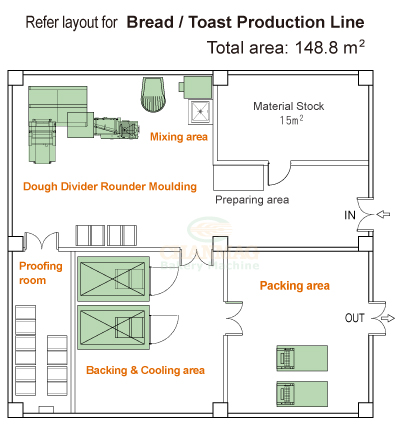 Bread-Production-Line_148m2_layout_CHANMAG_2020