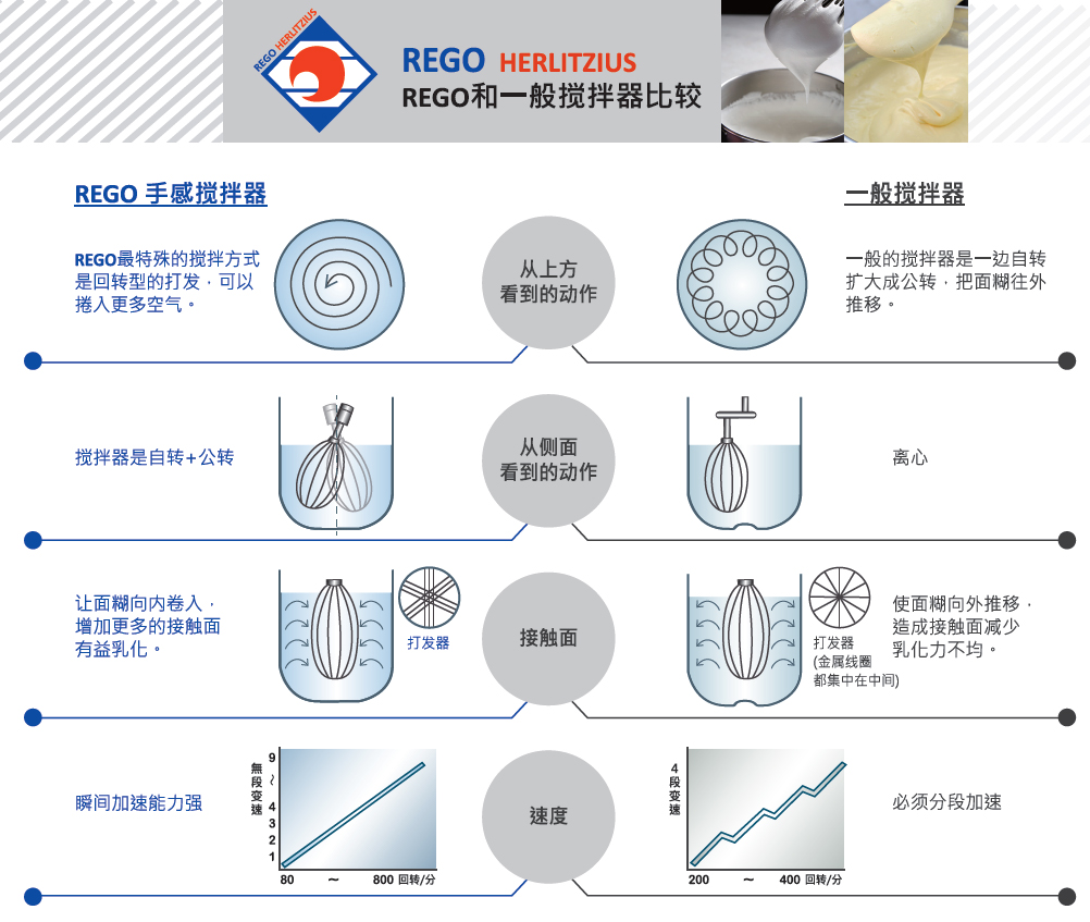 REGO-vs-Mixer_compare